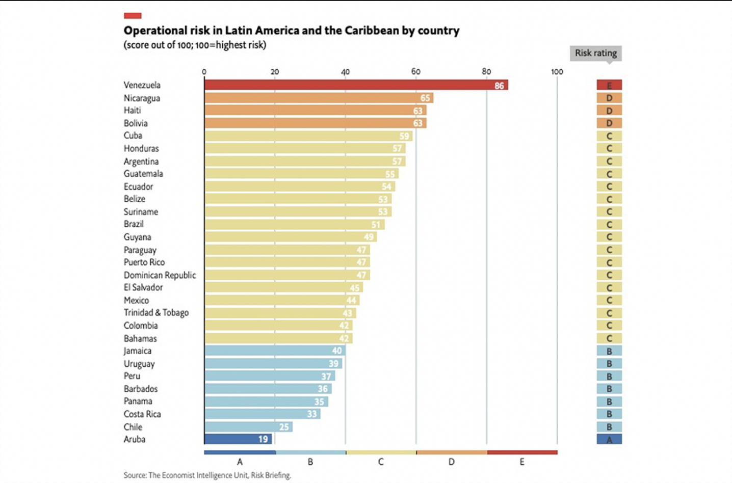 The Economist Ranking: Chile is the safest country for investment in Latin America | Marca Chile