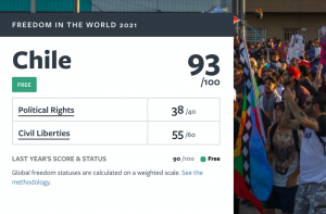 Freedom House ranking highlights Chile as one of the freest countries in the world