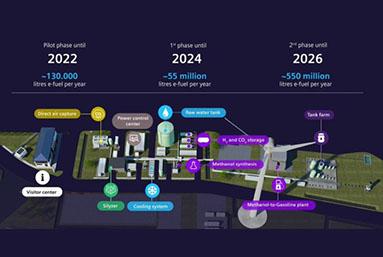 Porsche: combustibles sintéticos a partir de 2022 en colaboración con Enel Chile