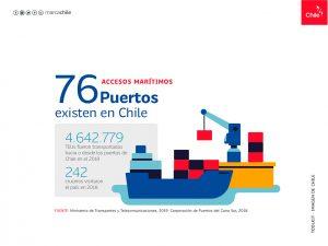 Accesos Marítimos | Toolkit | Marca Chile