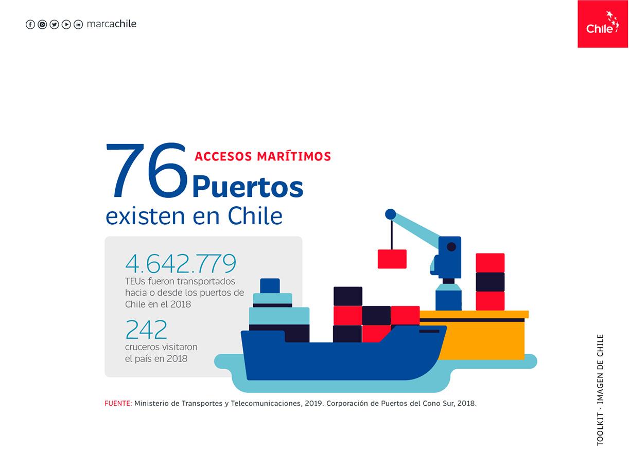 Accesos Marítimos | Marca Chile | Toolkit