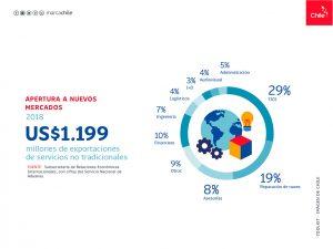 Apertura a nuevos mercado | Toolkit | Marca Chile
