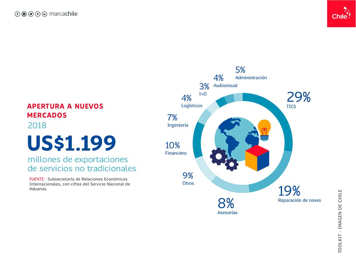 Apertura a nuevos mercado | Marca Chile | Toolkit