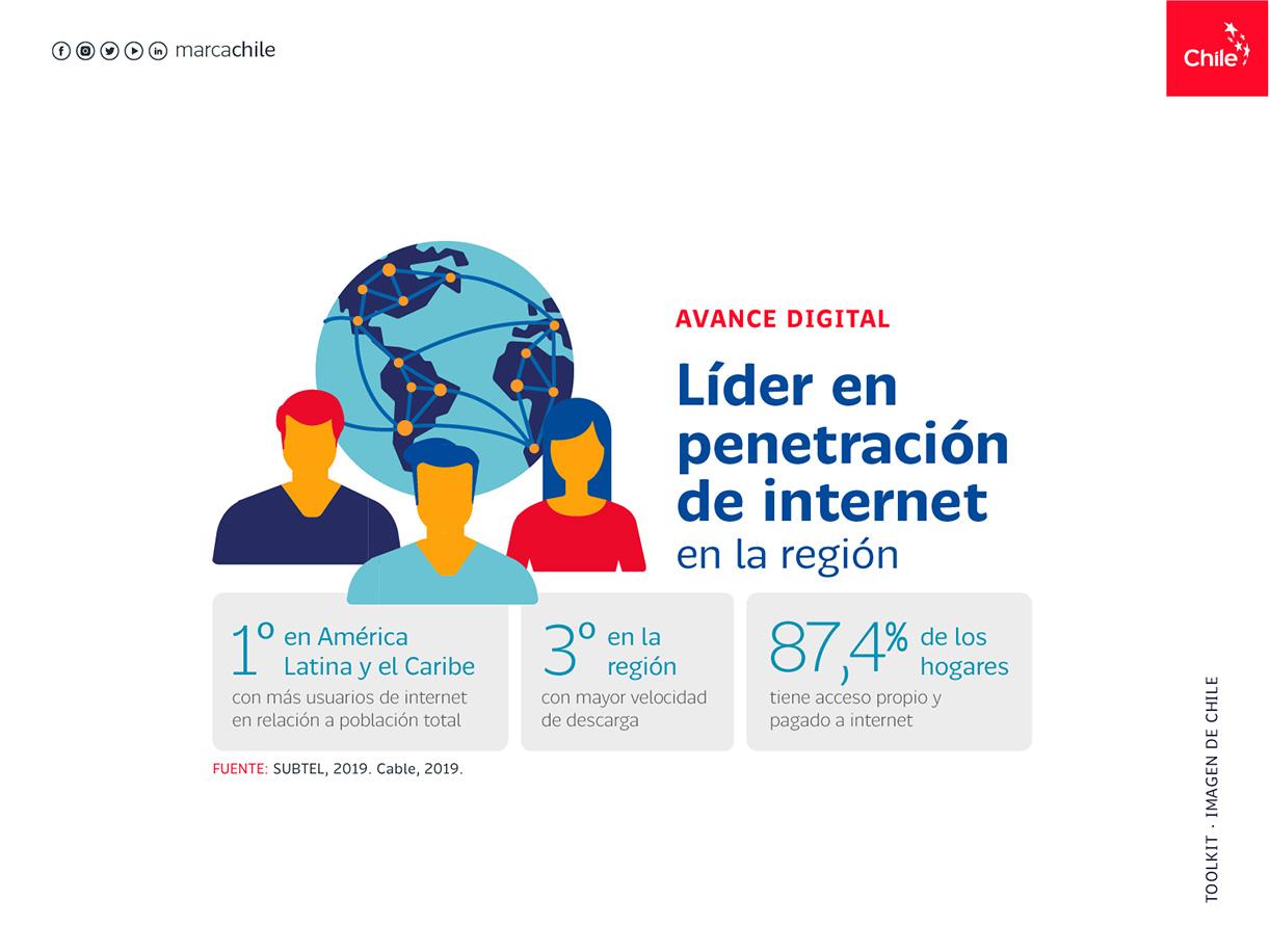 Avance Digital | Marca Chile | Toolkit