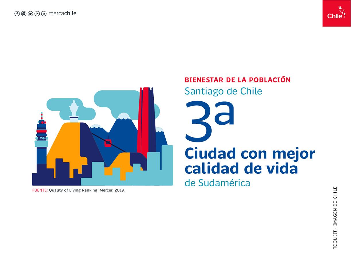 Bienestar de la población | Marca Chile | Toolkit