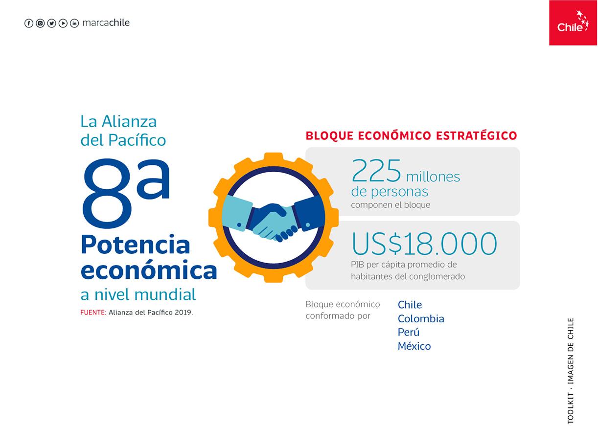 Bloque económico estratégico | Marca Chile | Toolkit