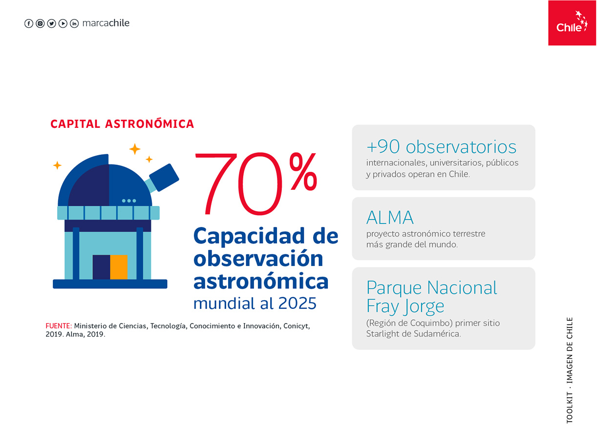 Capital astronómica | Marca Chile | Toolkit