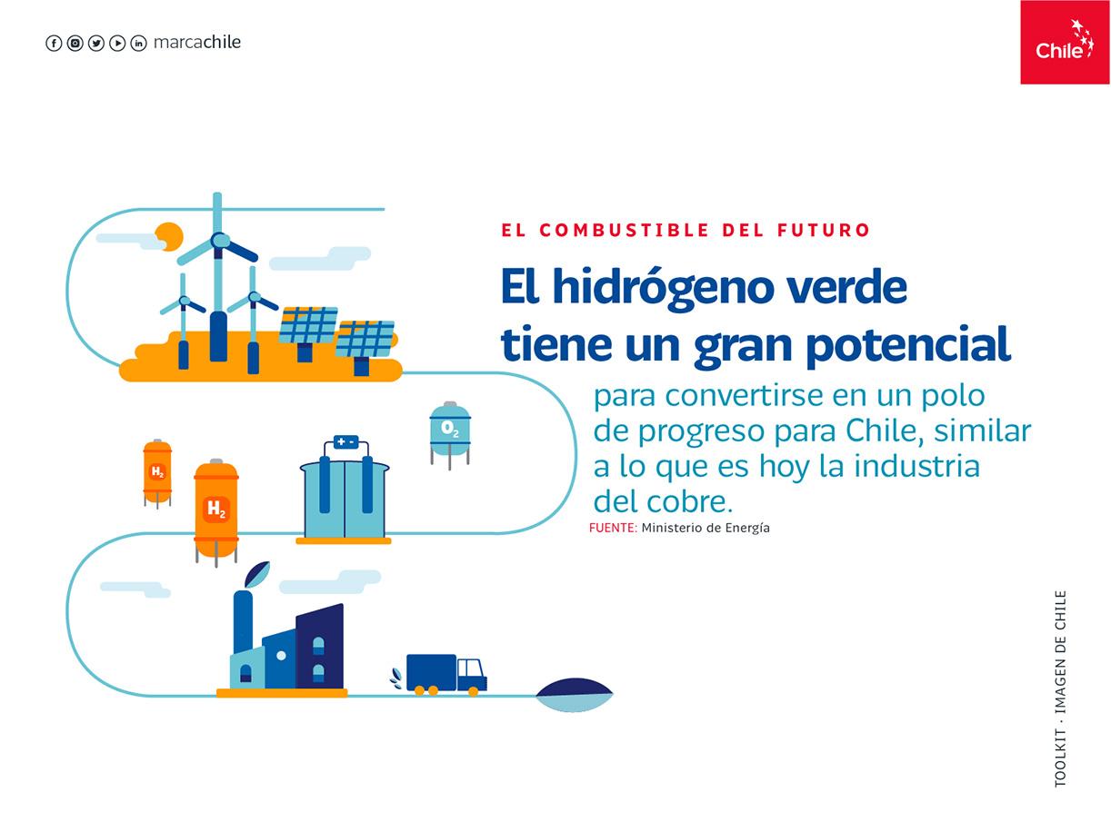 Combustible del futuro | Marca Chile | Toolkit