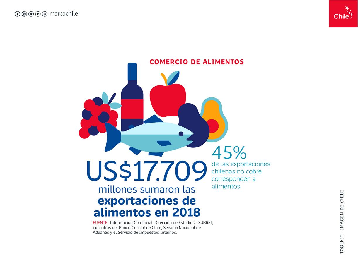Comercio de alimentos | Marca Chile | Toolkit