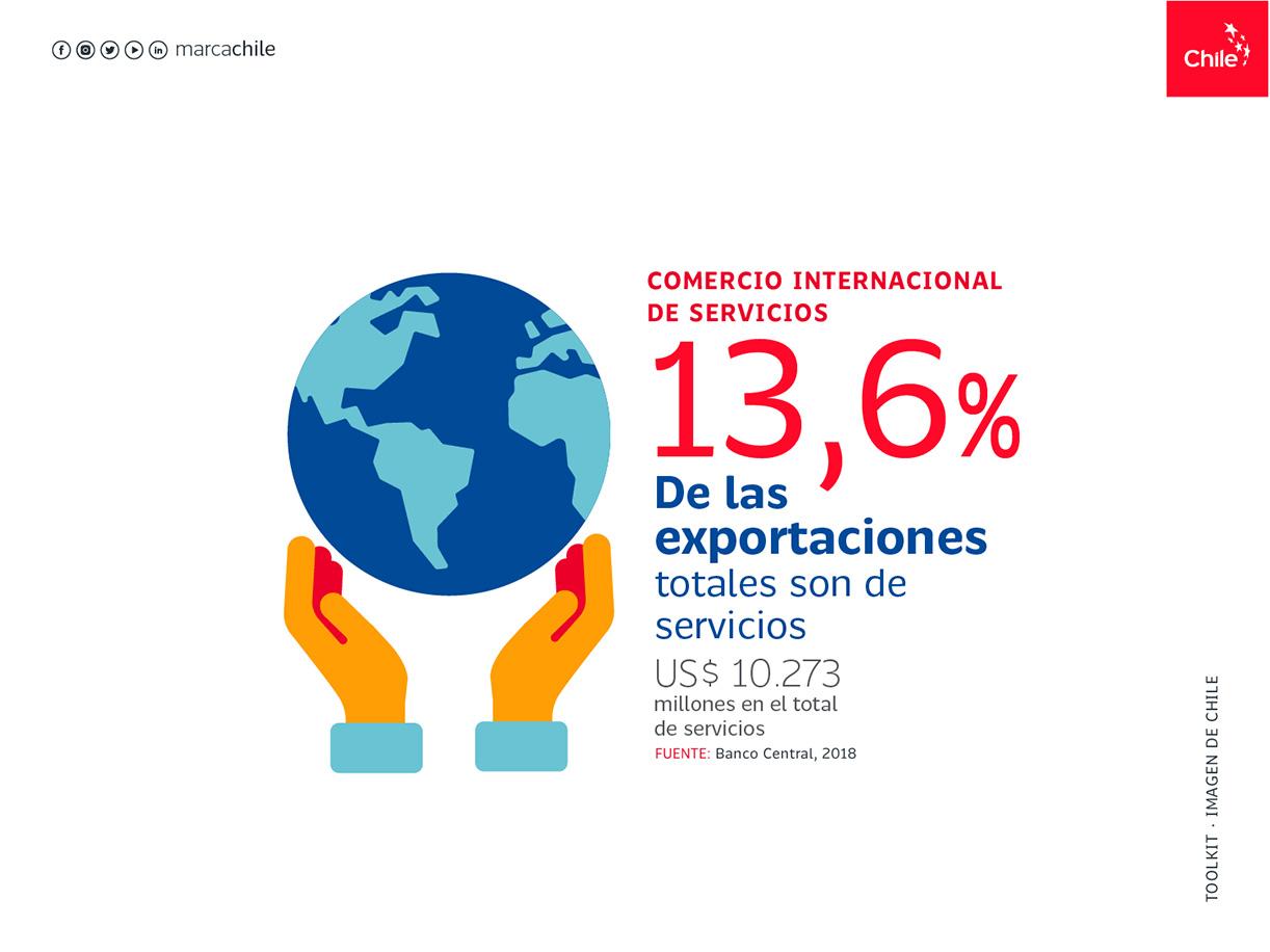 Comercio Internacional de servicios | Marca Chile | Toolkit