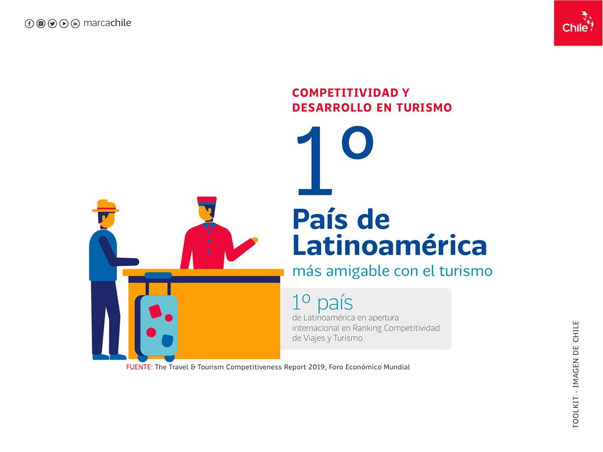 Competitividad y desarrollo en turismo | Marca Chile | Toolkit