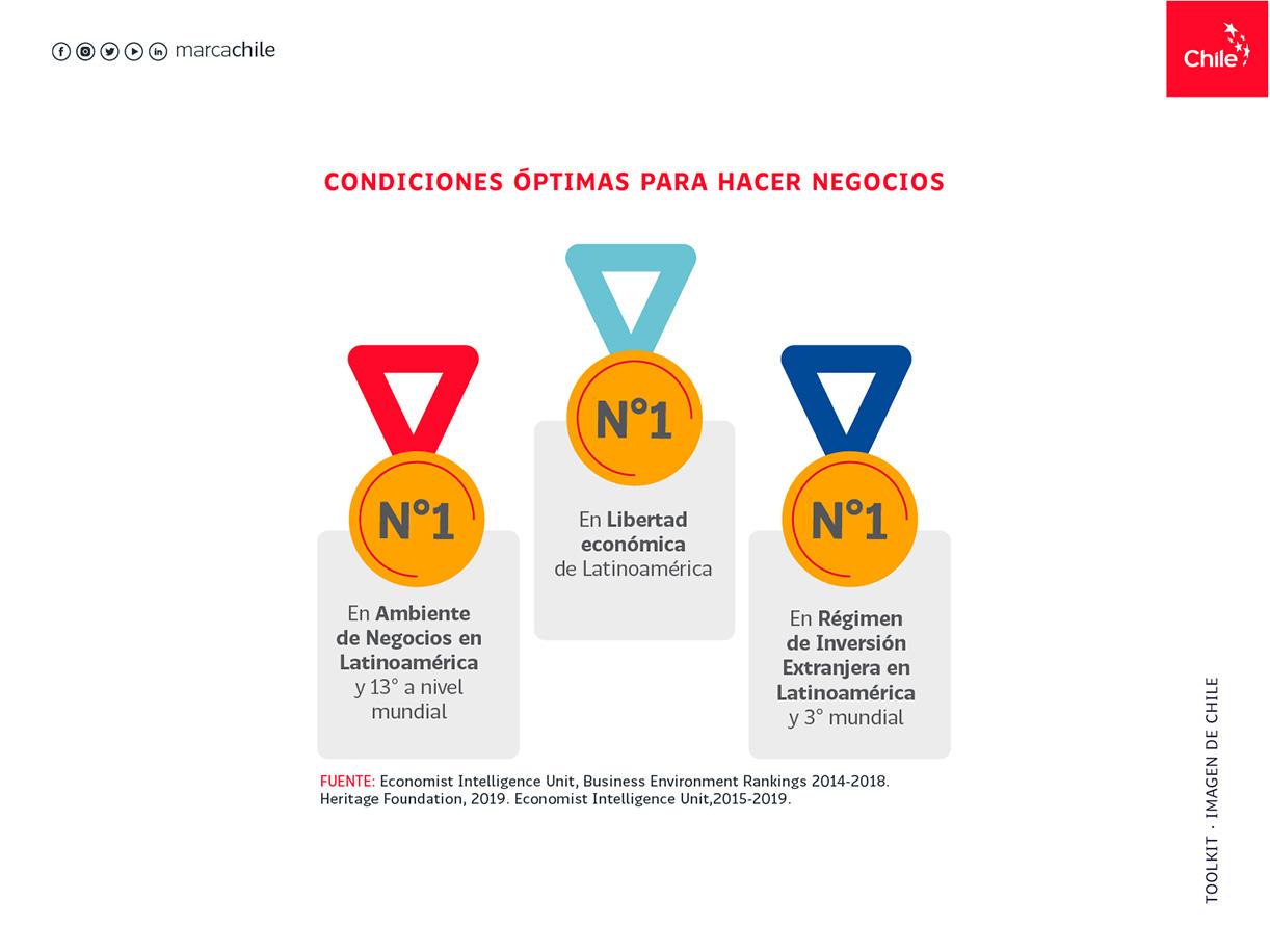 Condiciones óptimas para hacer negocios | Marca Chile | Toolkit