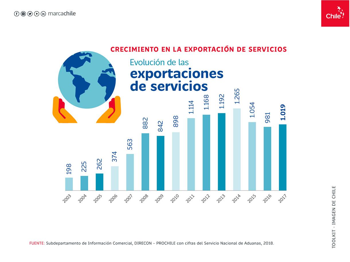 crecimiento en exportacion de servicios | Marca Chile | Toolkit