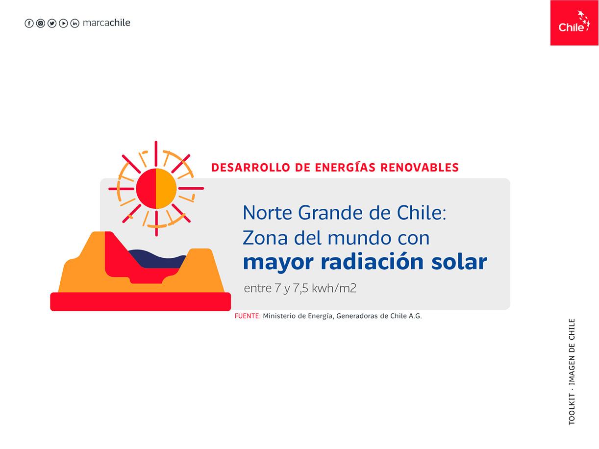 Desarrollo de Energías Renovables | Marca Chile | Toolkit