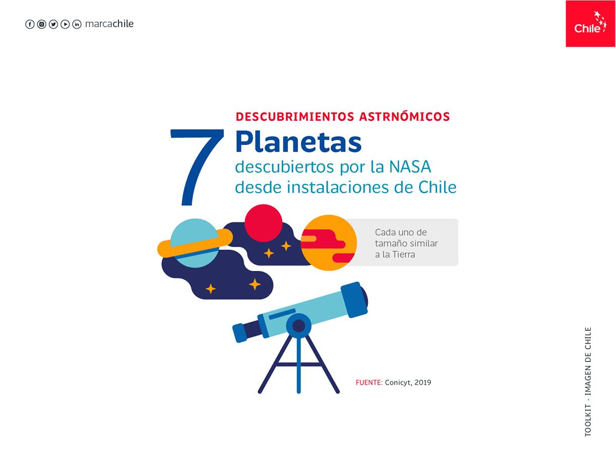 Descubrimientos Astronómicos | Marca Chile | Toolkit