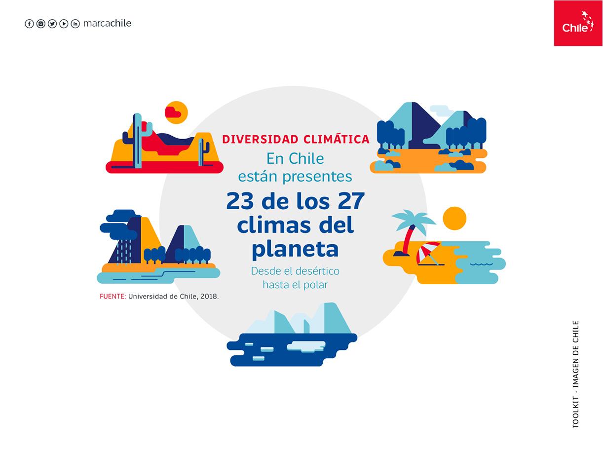 Diversidad Climática | Marca Chile | Toolkit