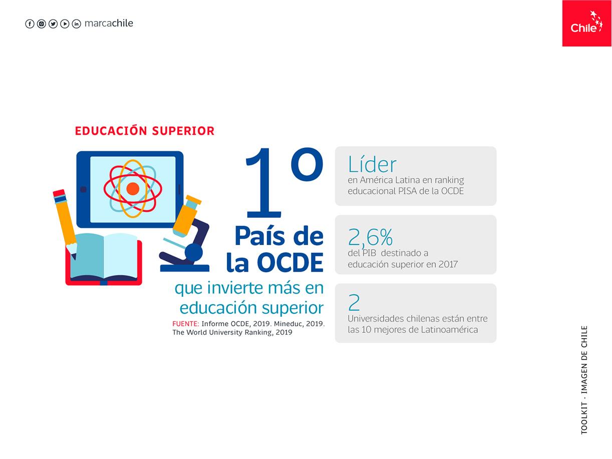 Educación Superior | Marca Chile | Toolkit