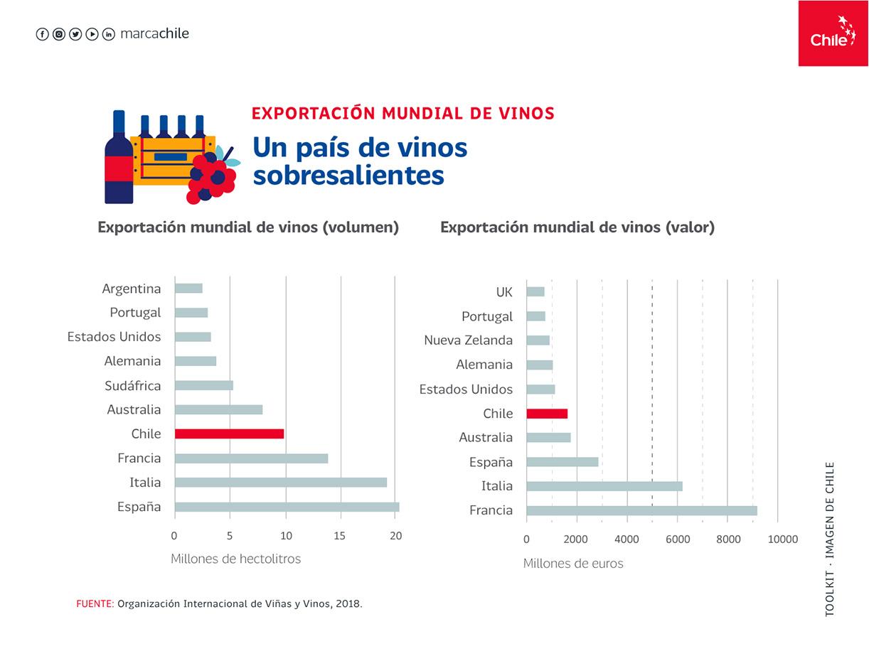 Exportacion mundial de vinos | Marca Chile | Toolkit