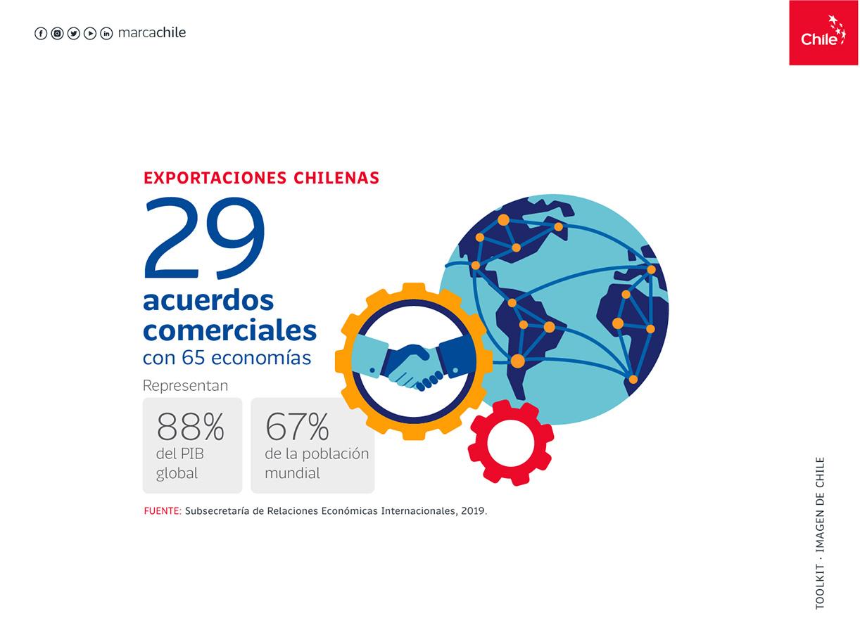 Exportaciones chilenas | Marca Chile | Toolkit