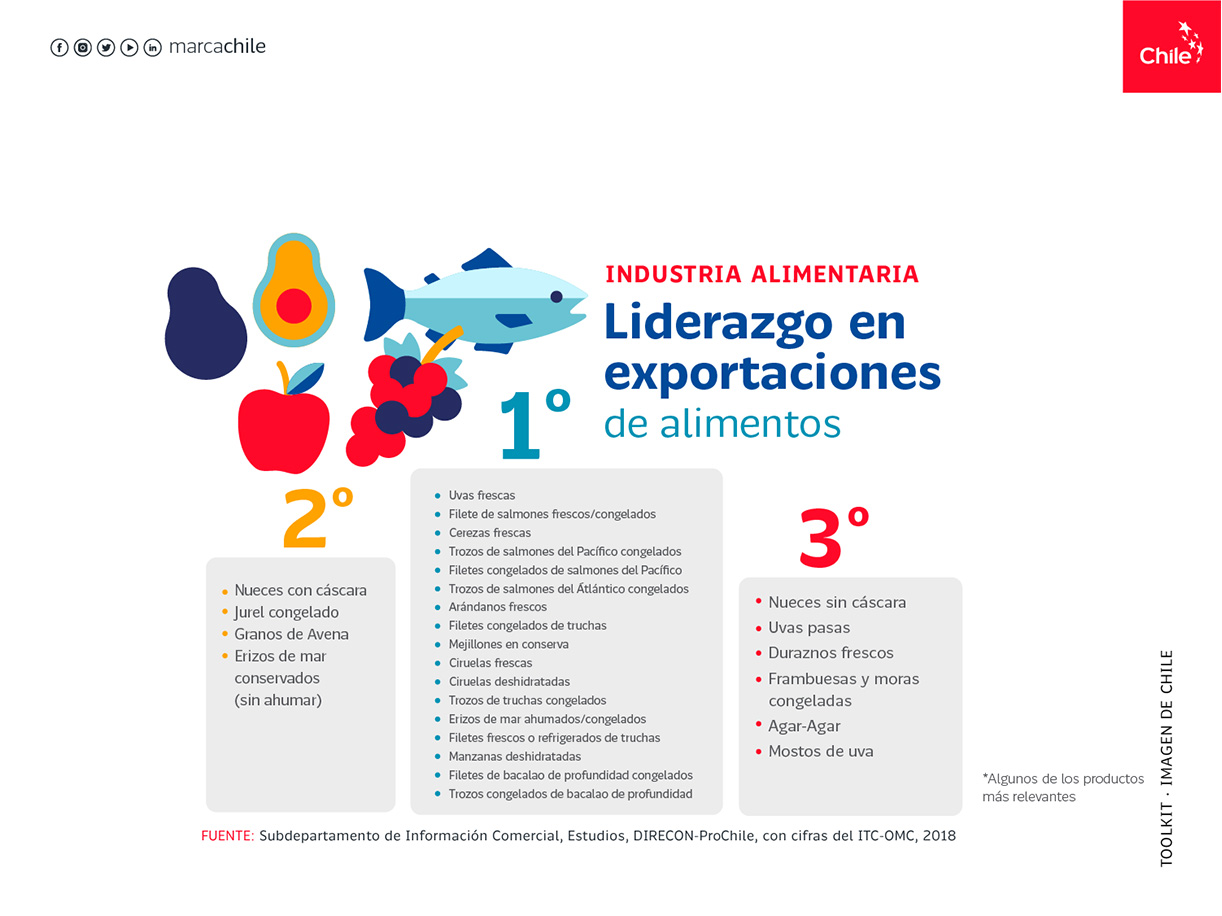 Industria Alimentaria | Marca Chile | Toolkit