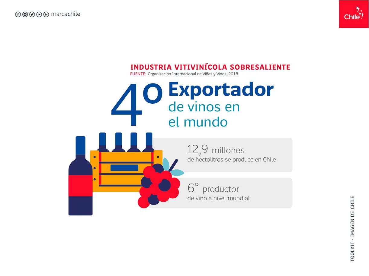 Industria Vitivinicola | Marca Chile | Toolkit