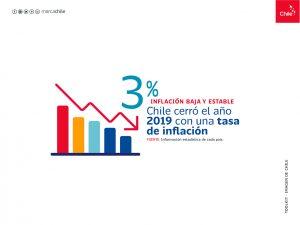 Inflación baja | Toolkit | Marca Chile