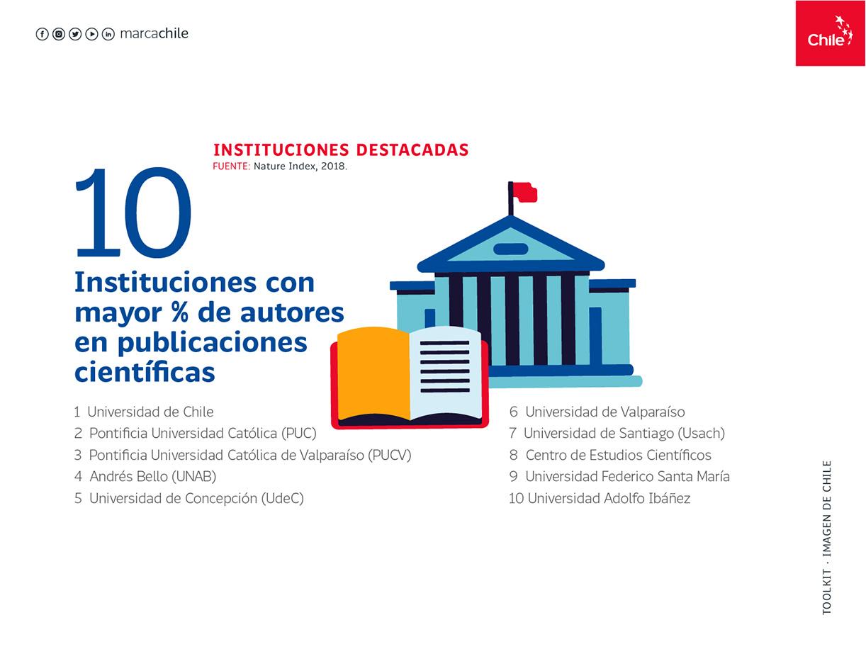 Instituciones destacadas | Marca Chile | Toolkit