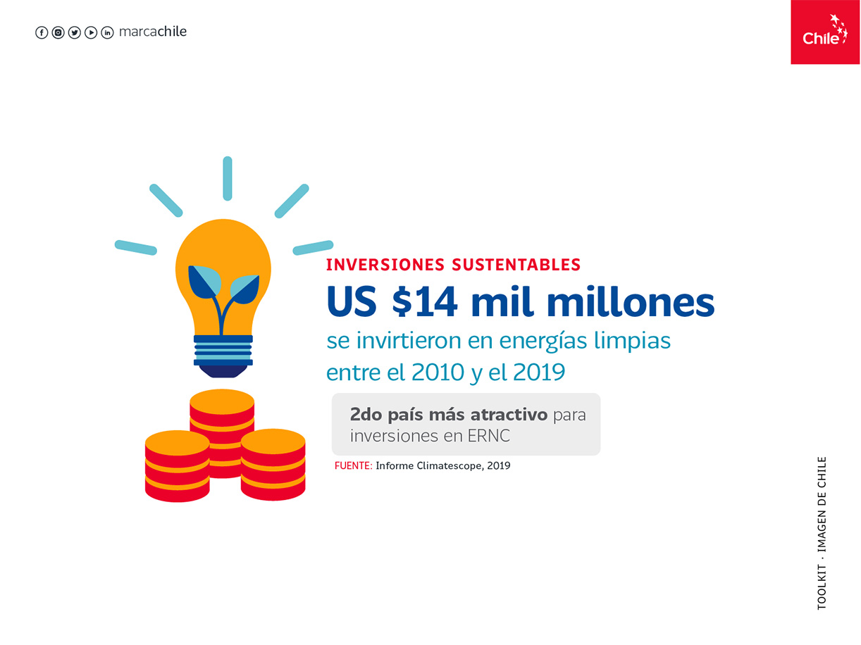 Inversiones Sustentables | Marca Chile | Toolkit