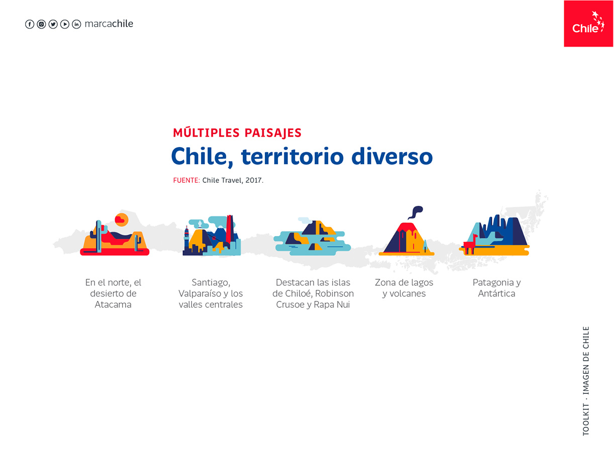 Multiples Paisajes | Marca Chile | Toolkit