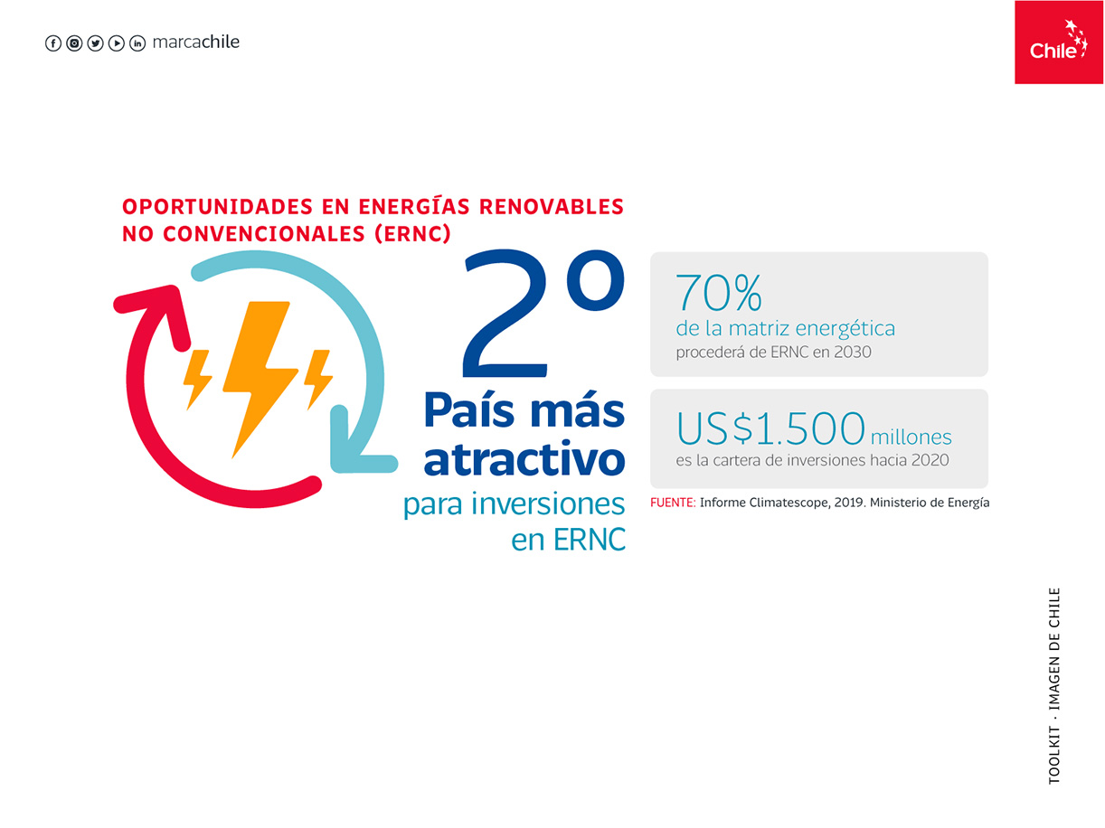 Oportunidades ERNC   Marca Chile   Toolkit