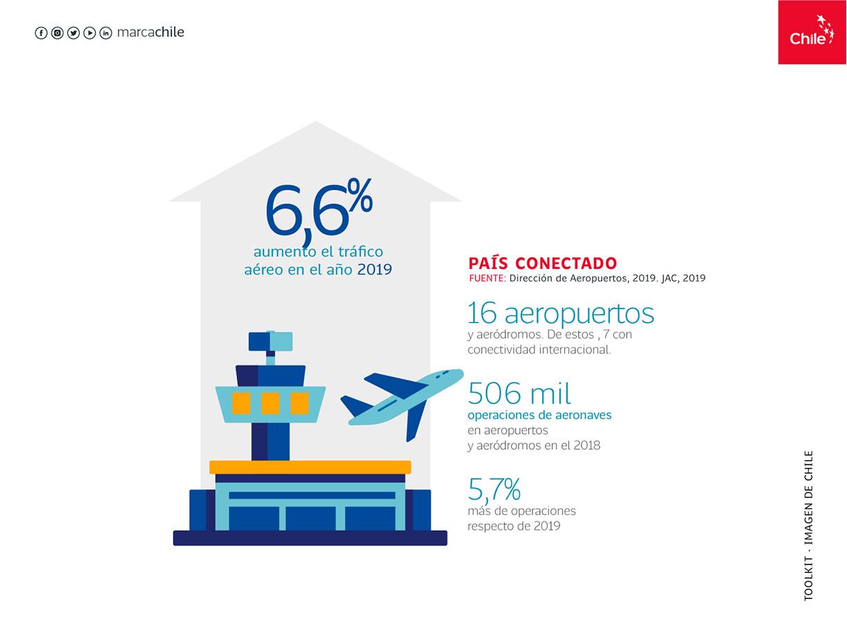 País conectado | Marca Chile | Toolkit