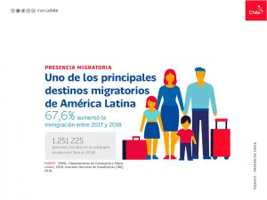 Presencia Migratoria | Toolkit | Marca Chile