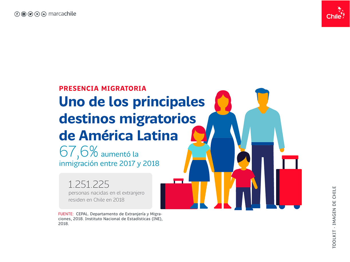 Presencia Migratoria | Marca Chile | Toolkit