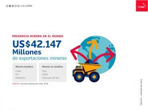 Presentacia Minera en el mundo | Toolkit | Marca Chile