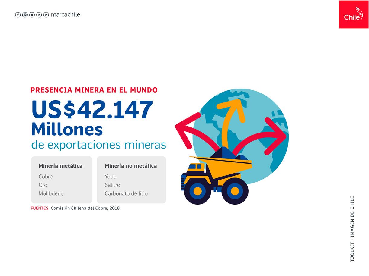 Presentacia Minera en el mundo | Marca Chile | Toolkit