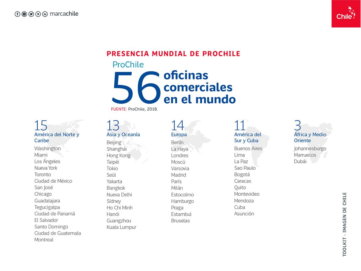 Presencia Mundial ProChile | Marca Chile | Toolkit