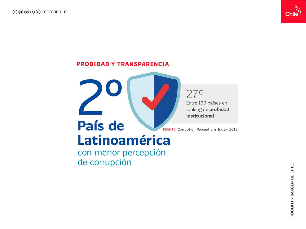 Probidad y transparencia | Marca Chile | Toolkit