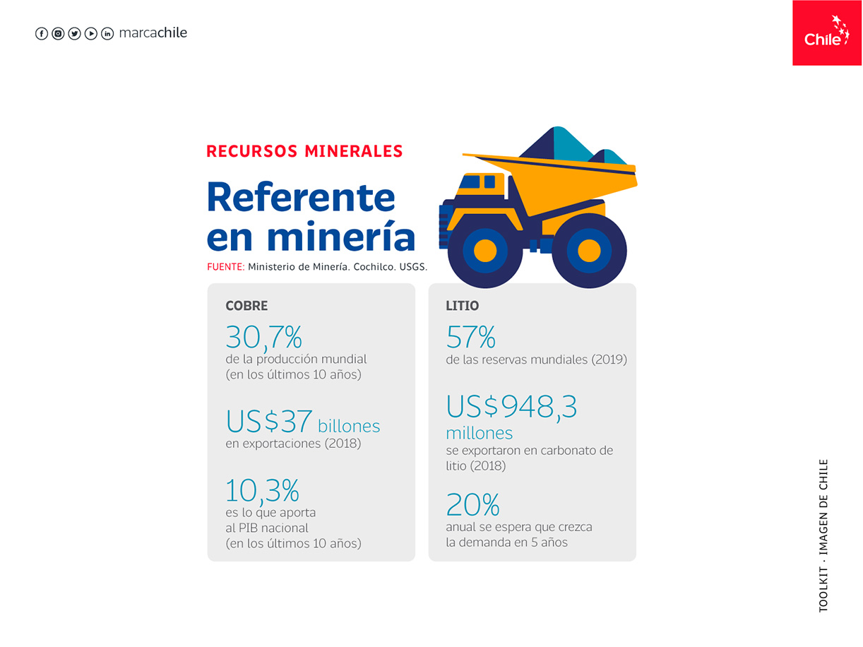 Recursos Minerales | Marca Chile | Toolkit