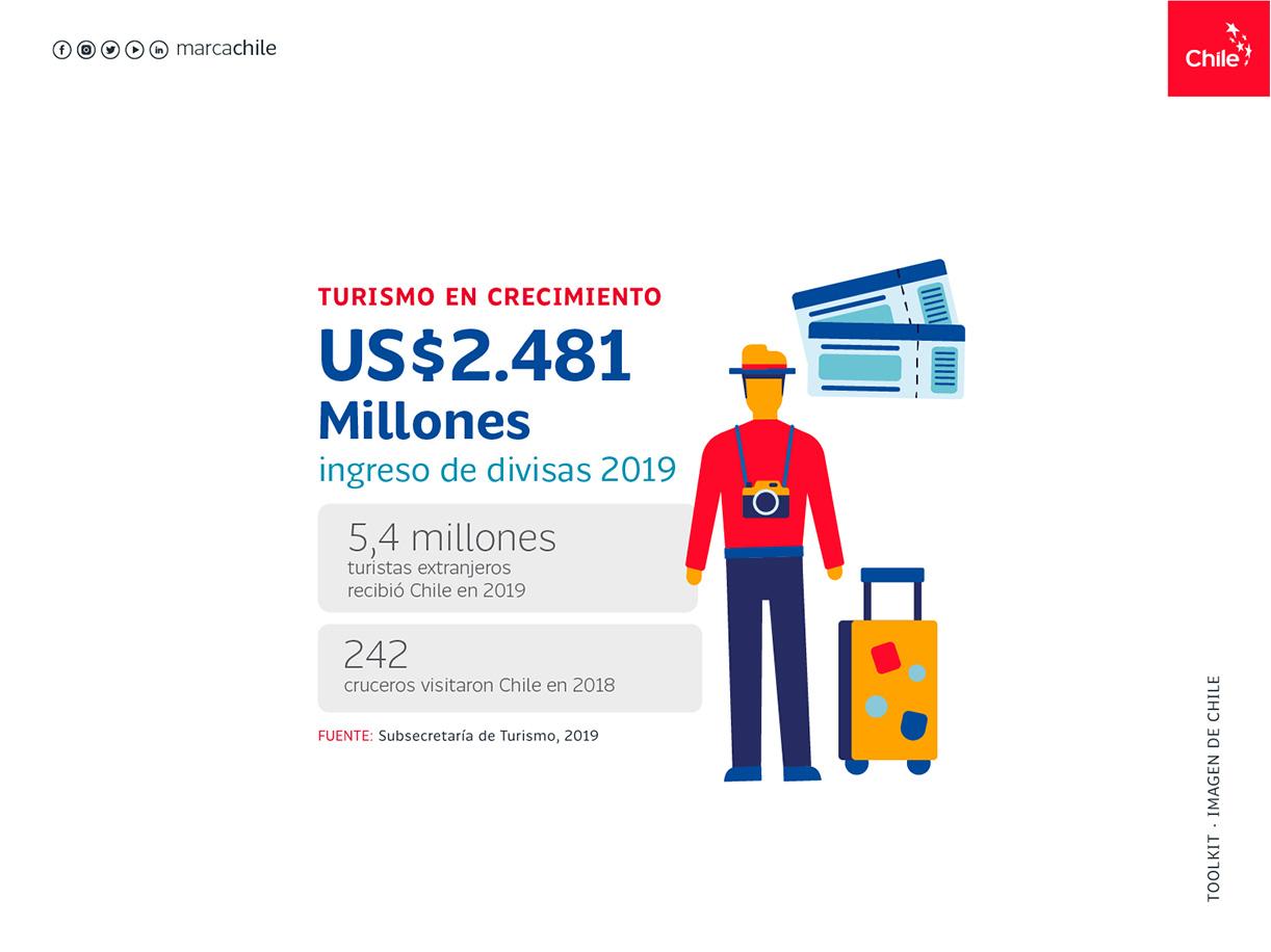 Turismo en crecimiento | Marca Chile | Toolkit