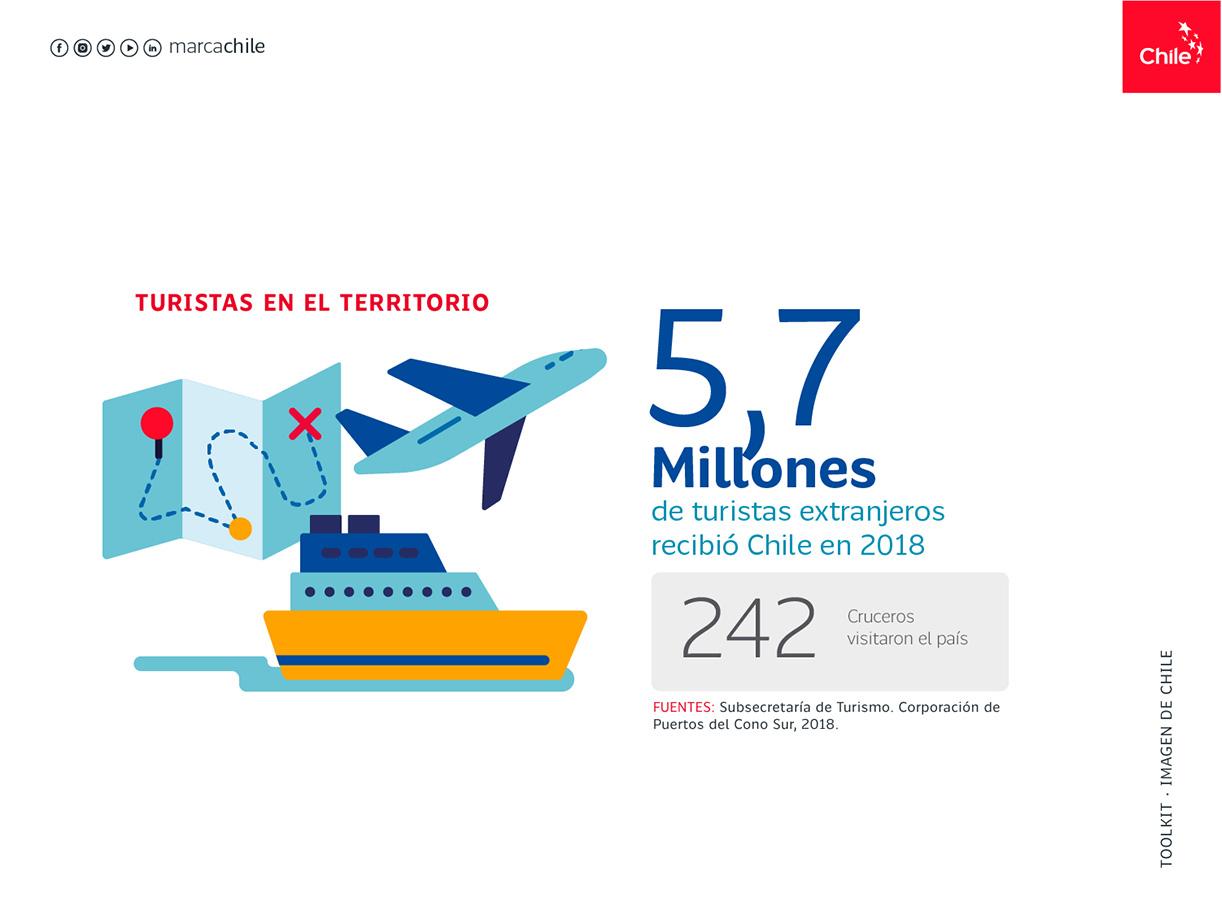 Turista en el territorio | Marca Chile | Toolkit