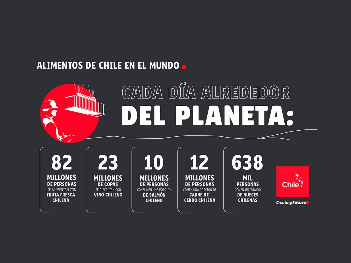 Alimentos de Chile en el mundo | Marca Chile | Toolkit