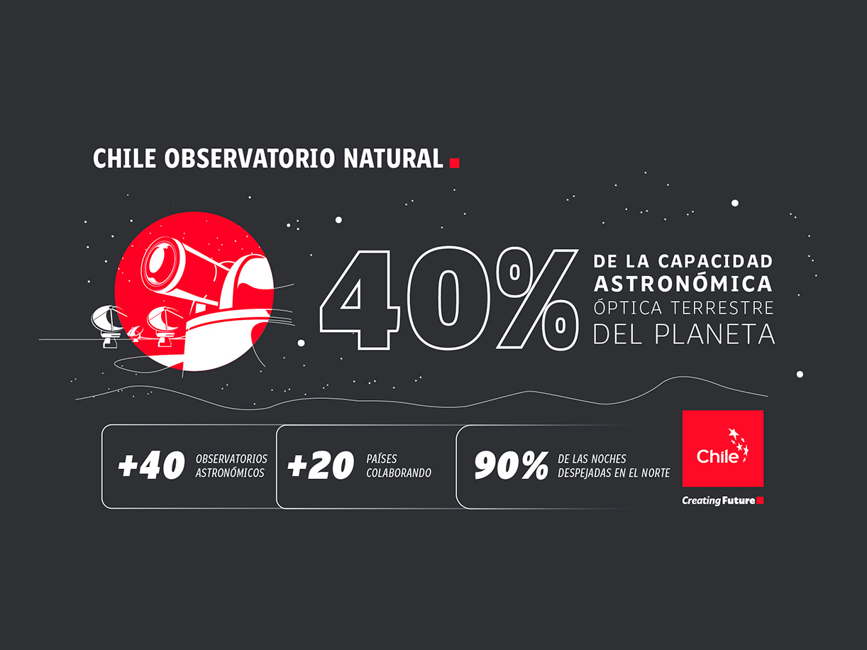 Observatorio natural   Marca Chile   Toolkit