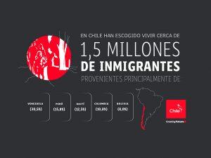 Inmigración en Chile | Toolkit | Marca Chile