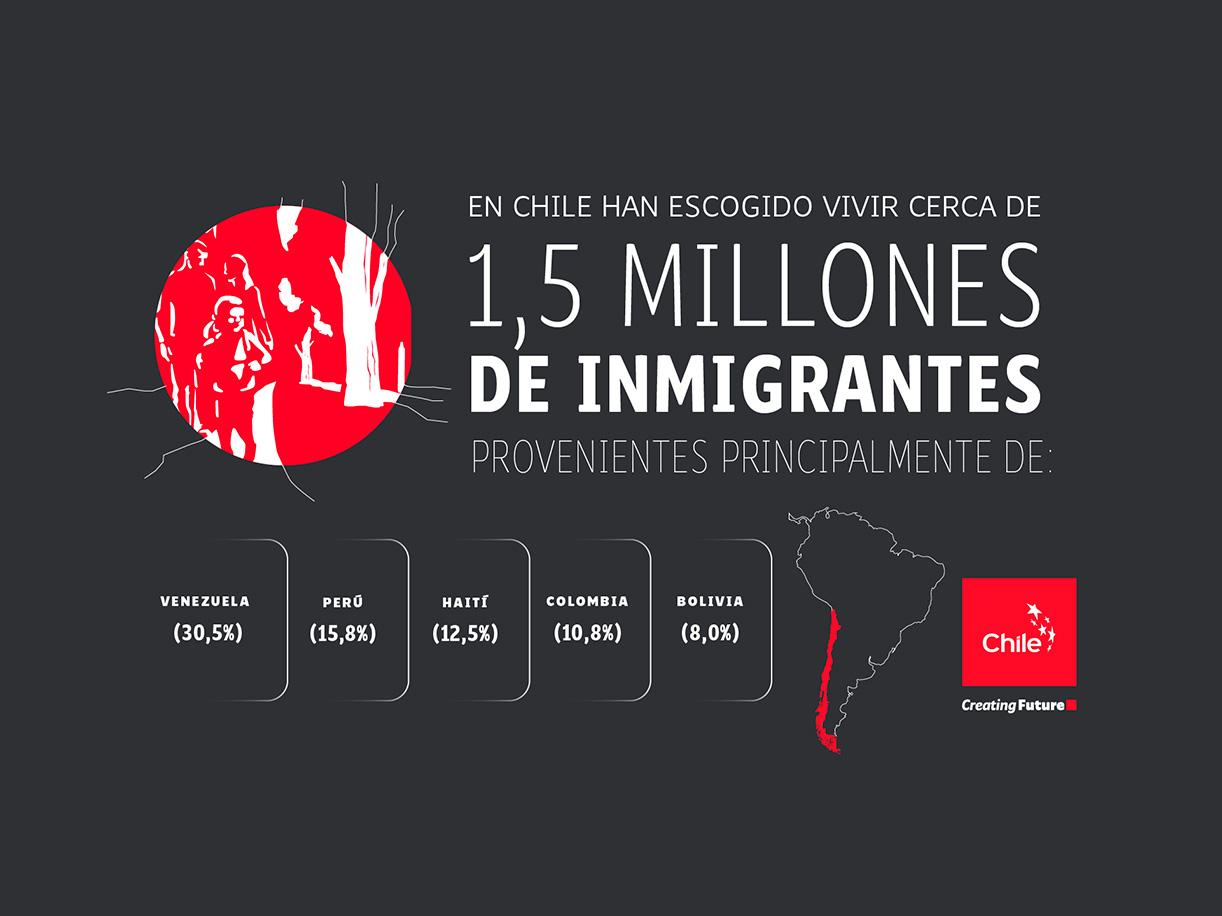 Inmigración en Chile | Marca Chile | Toolkit
