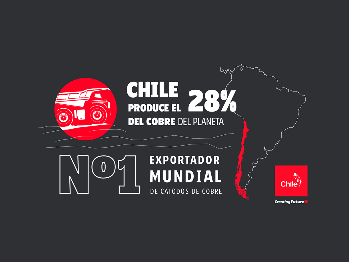 Cobre | Marca Chile | Toolkit